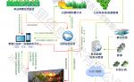 公益林技术路线图_水印